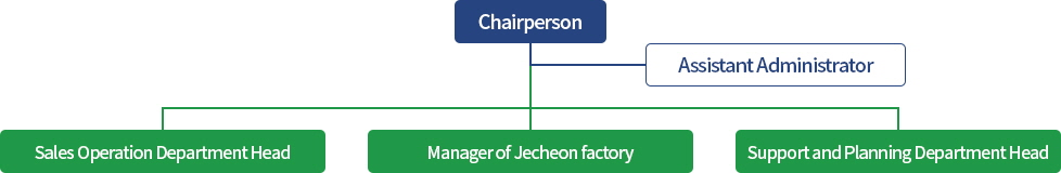 Chairman - Assistant Administrator - Head of the sales division, Manager of Jecheon Factory, Head of the support and planning division